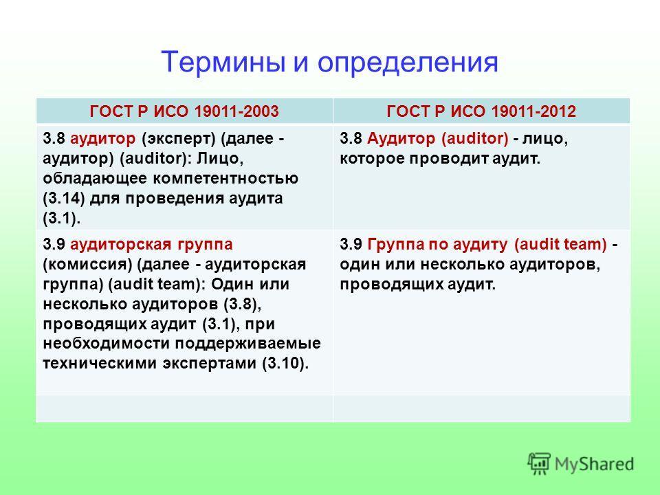 Термины и определения ГОСТ Р ИСО 19011-2003ГОСТ Р ИСО 19011-2012 3.8 аудитор (эксперт) (далее - аудитор) (auditor): Лицо, обладающее компетентностью (3.14) для проведения аудита (3.1). 3.8 Аудитор (auditor) - лицо, которое проводит аудит. 3.9 аудитор