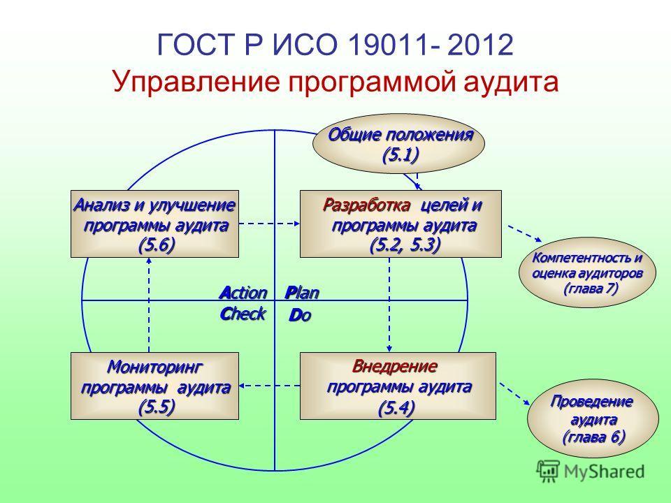 Рlan DoDoDoDo Check Action Разработка целей и программы аудита (5.2, 5.3) (5.2, 5.3) Общие положения (5.1) Внедрение программы аудита (5.4) Анализ и улучшение программы аудита (5.6) Мониторинг (5.5) Компетентность и оценка аудиторов (глава 7) (глава