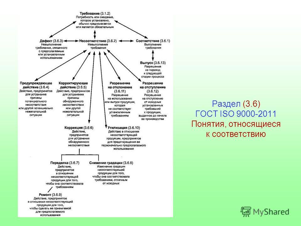 Раздел (3.6) ГОСТ ISO 9000-2011 Понятия, относящиеся к соответствию