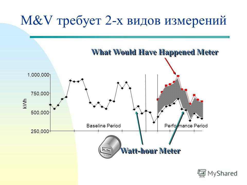 M&V требует 2-х видов измерений 250,000 500,000 750,000 1,000,000 kWh Baseline PeriodPerformance Period Watt-hour Meter What Would Have Happened Meter