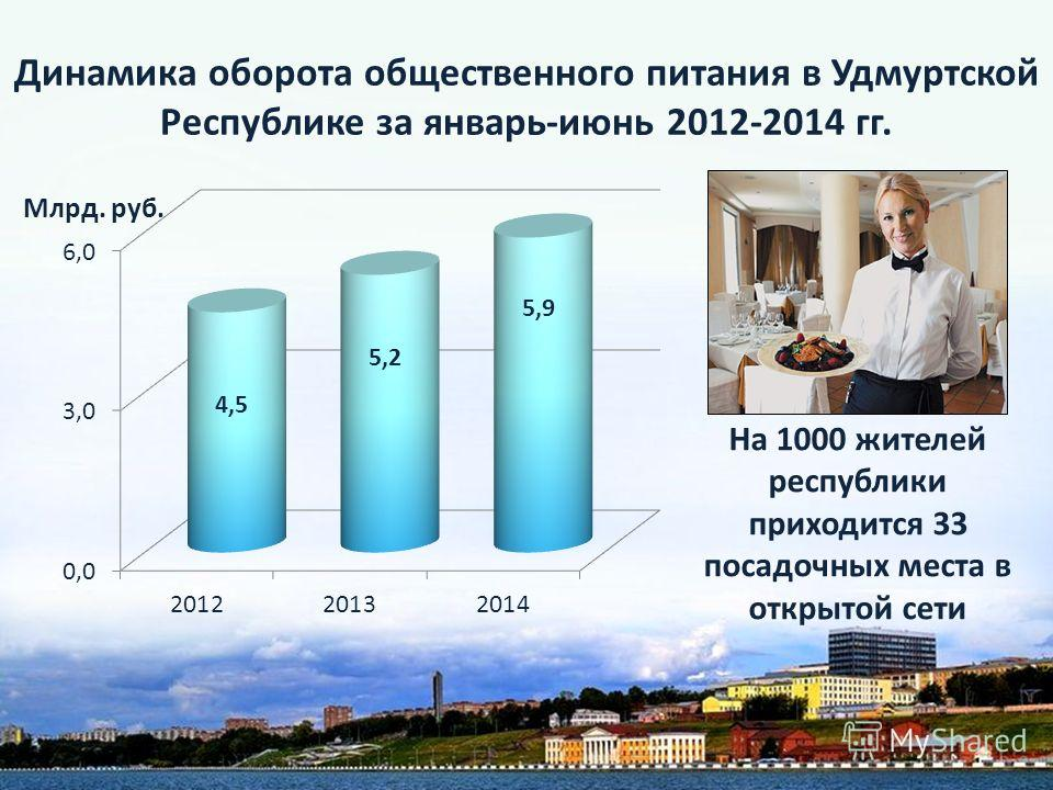 Динамика оборота общественного питания в Удмуртской Республике за январь-июнь 2012-2014 гг. Млрд. руб. На 1000 жителей республики приходится 33 посадочных места в открытой сети