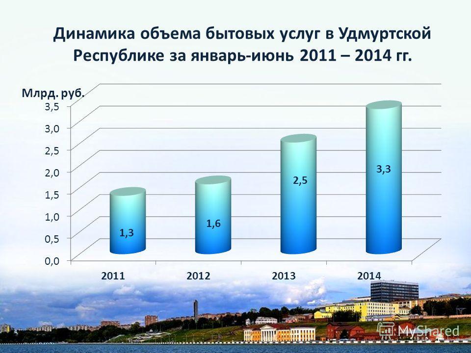 Динамика объема бытовых услуг в Удмуртской Республике за январь-июнь 2011 – 2014 гг. Млрд. руб.