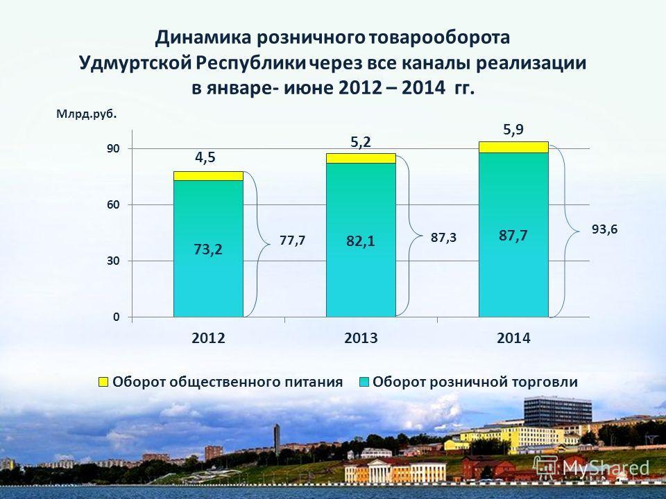 Динамика розничного товарооборота Удмуртской Республики через все каналы реализации в январе- июне 2012 – 2014 гг. Млрд.руб. 77,7 87,3 93,6