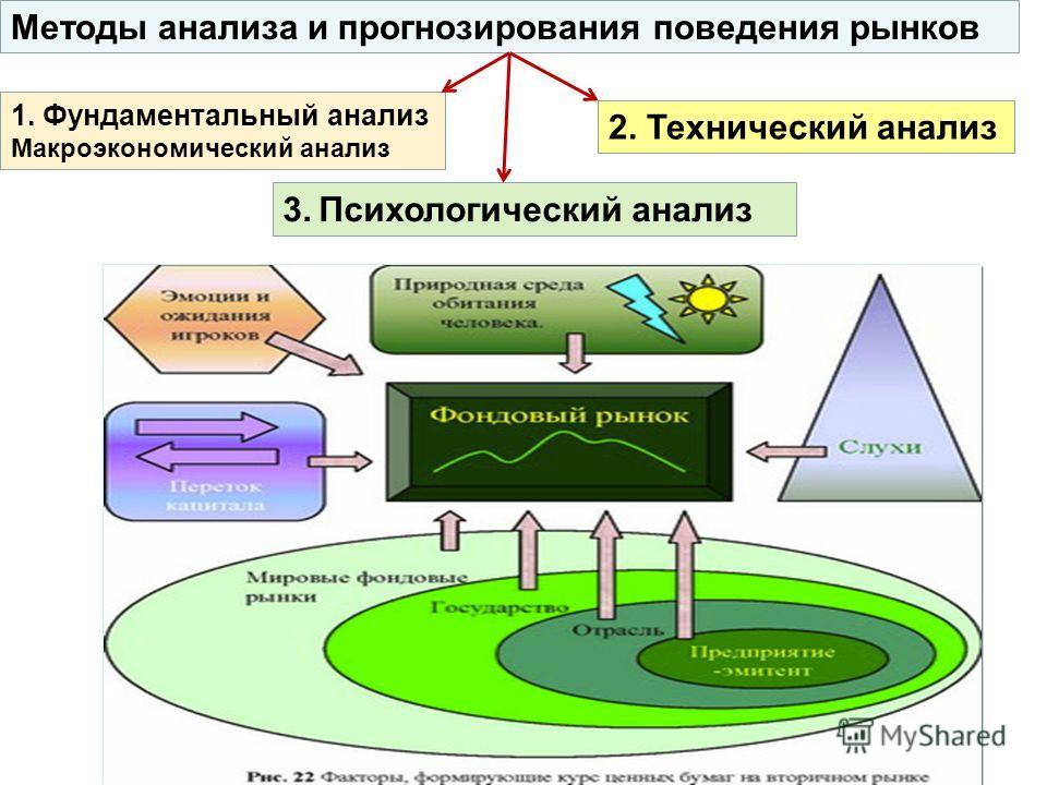 Методы анализа и прогнозирования поведения рынков 1. Фундаментальный анализ Макроэкономический анализ 2. Технический анализ 3. Психологический анализ
