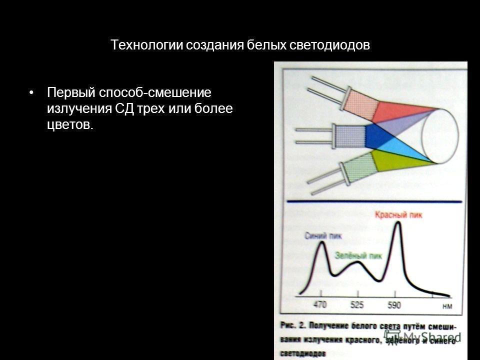 Технологии создания белых светодиодов Первый способ-смешение излучения СД трех или более цветов.