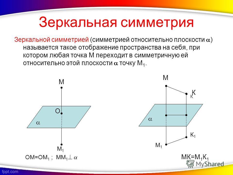 Зеркальная симметрия Зеркальной симметрией (симметрией относительно плоскости ) называется такое отображение пространства на себя, при котором любая точка М переходит в симметричную ей относительно этой плоскости точку М 1. М М1М1 О М К К ОМ=ОМ 1 ; М
