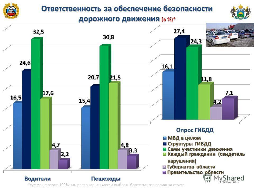 Ответственность за обеспечение безопасности дорожного движения (в %)* *сумма не равна 100%, т.к. респонденты могли выбрать более одного варианта ответа Слайд 4