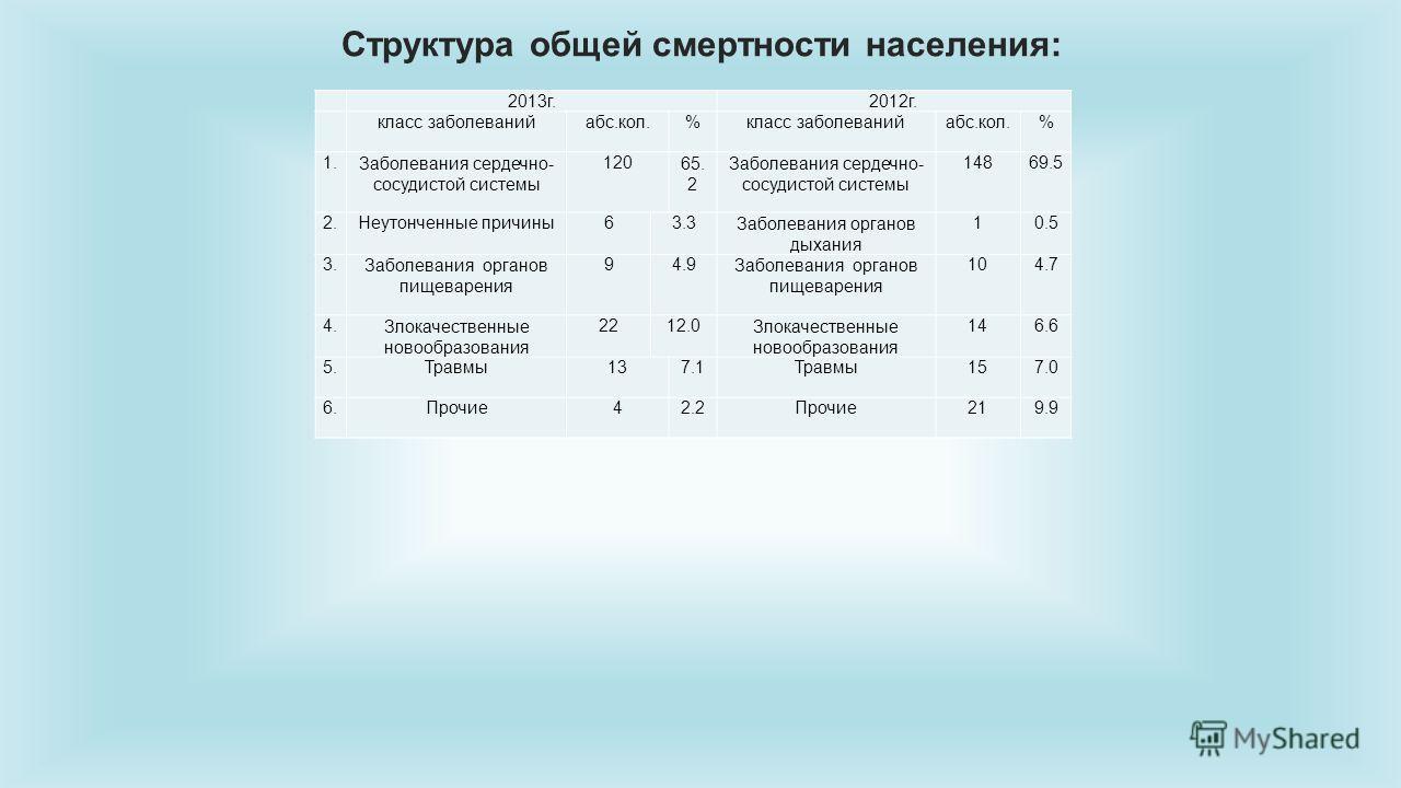 Структура общей смертности населения: 2013 г.2012 г. класс заболеванийабс.кол.%класс заболеванийабс.кол.% 1. Заболевания сердечно- сосудистой системы 12065. 2 Заболевания сердечно- сосудистой системы 14869.5 2. Неутонченные причины 63.3Заболевания ор
