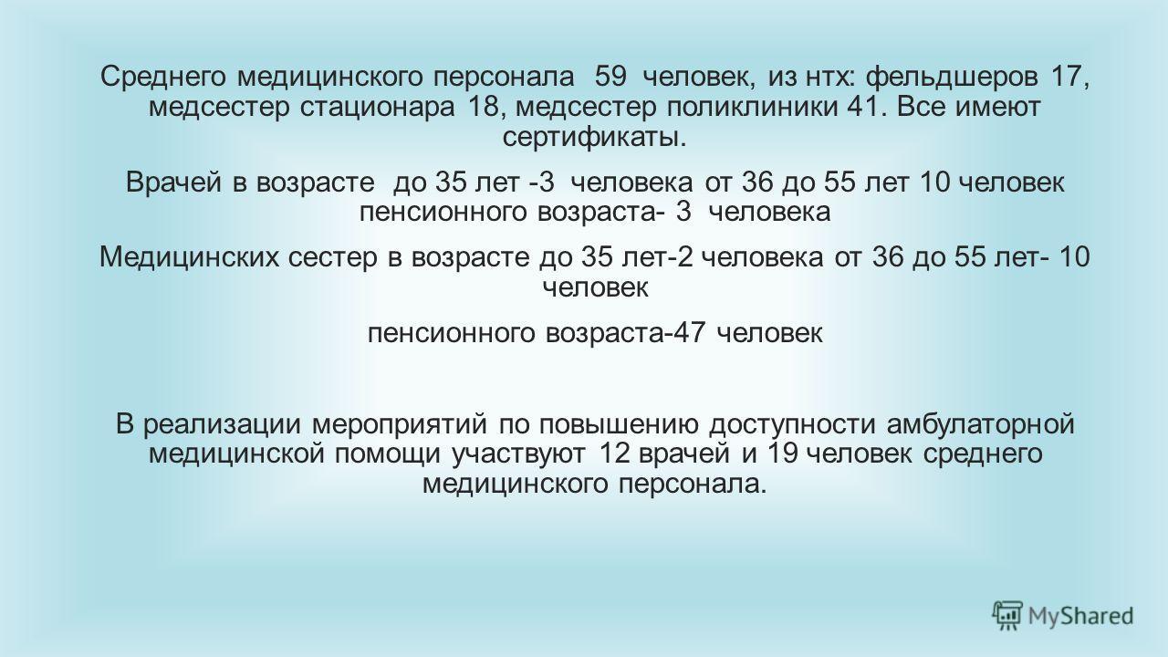 Среднего медицинского персонала 59 человек, из нтх: фельдшеров 17, медсестер стационара 18, медсестер поликлиники 41. Все имеют сертификаты. Врачей в возрасте до 35 лет -3 человека от 36 до 55 лет 10 человек пенсионного возраста- 3 человека Медицинск
