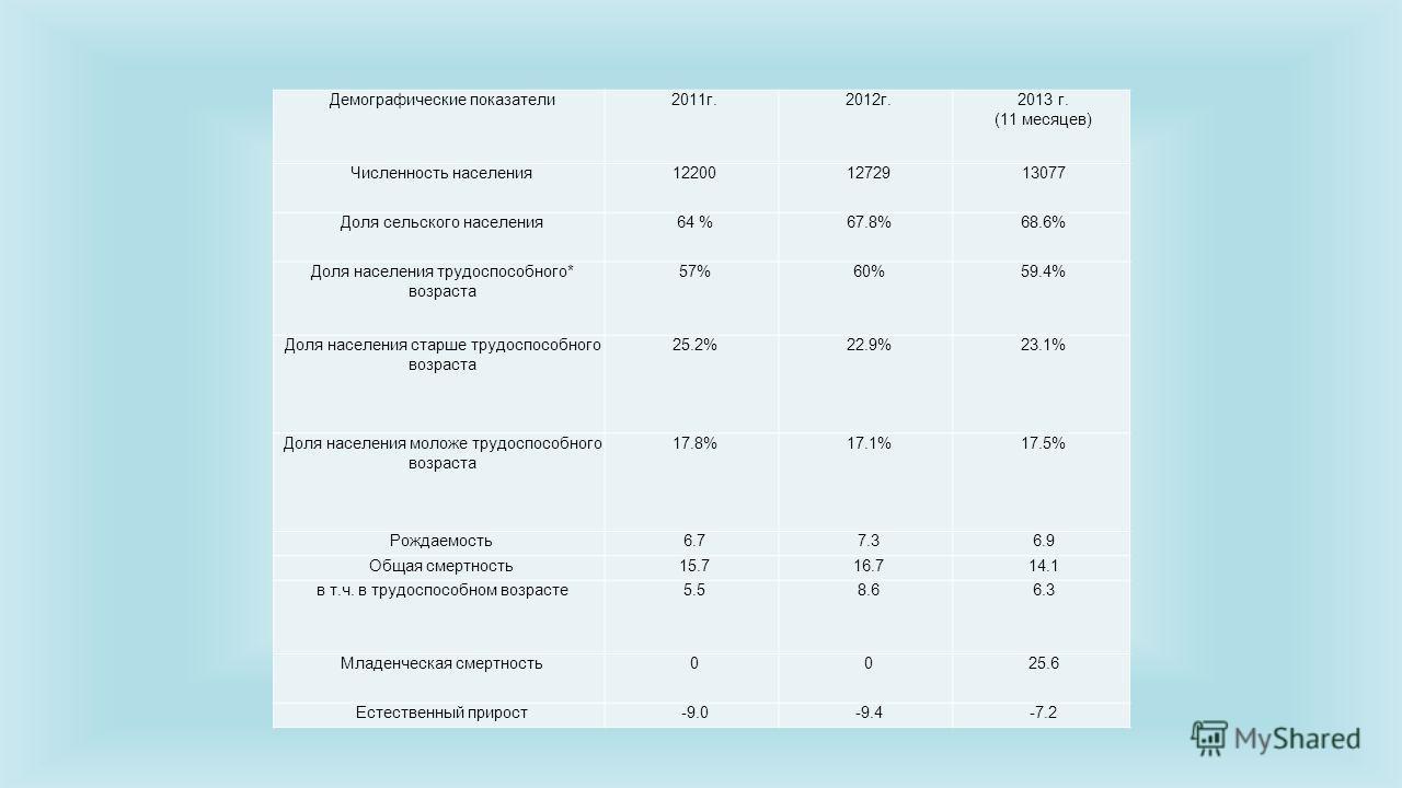 Демографические показатели 2011 г.2012 г.2013 г. (11 месяцев) Численность населения 122001272913077 Доля сельского населения 64 %67.8%68.6% Доля населения трудоспособного* возраста 57%60%59.4% Доля населения старше трудоспособного возраста 25.2%22.9%