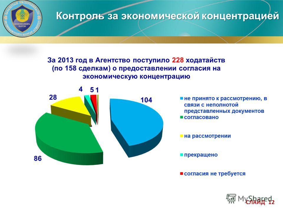 Контроль за экономической концентрацией СЛАЙД 12