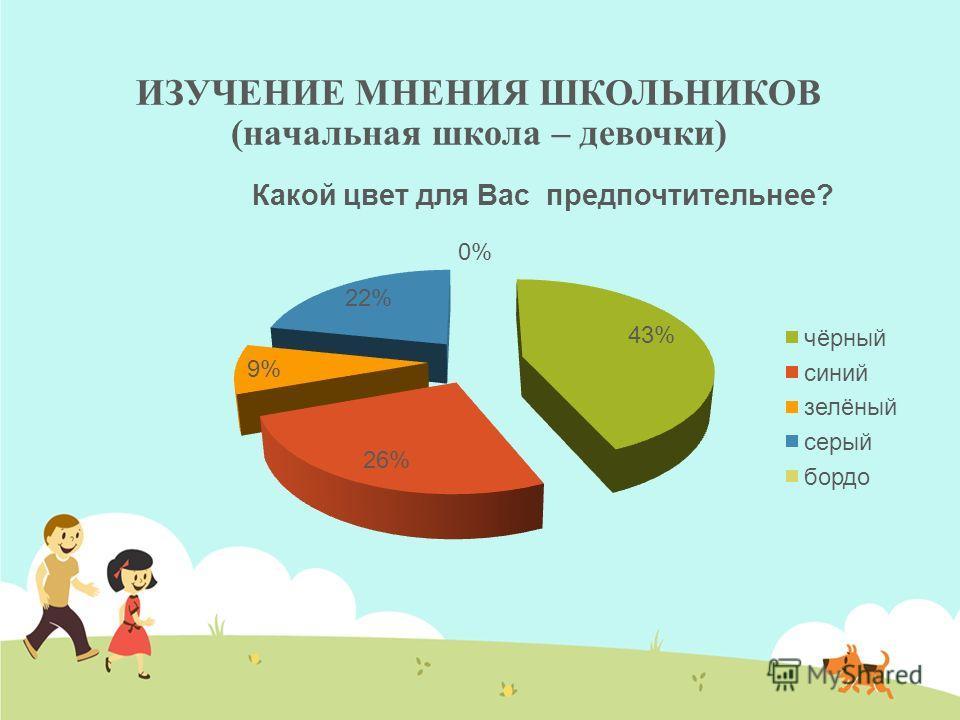 ИЗУЧЕНИЕ МНЕНИЯ ШКОЛЬНИКОВ (начальная школа – девочки)