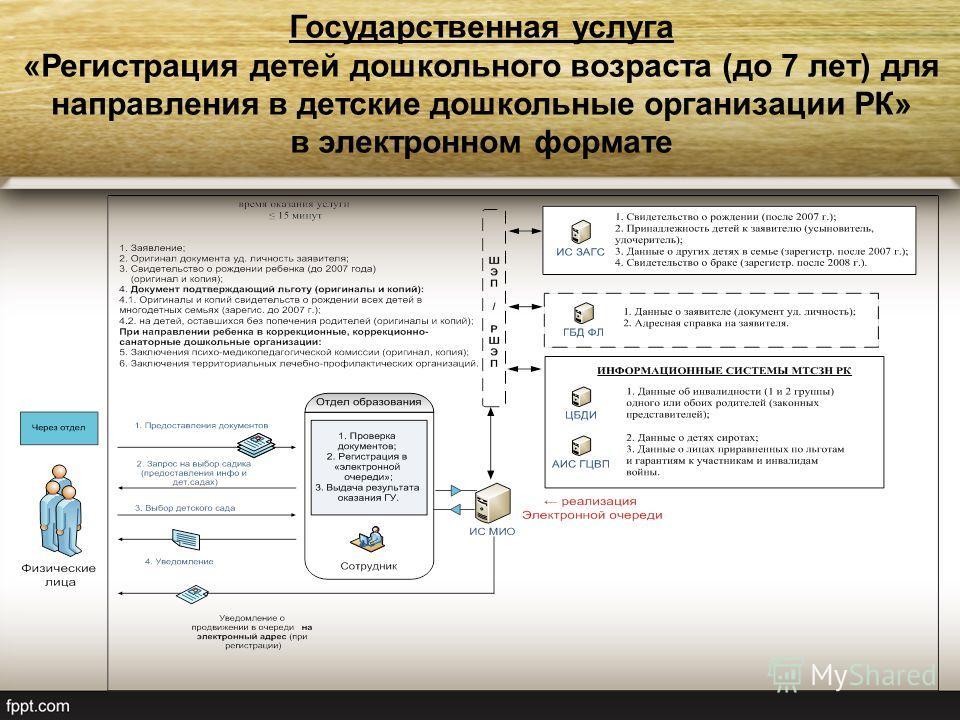 Государственная услуга «Регистрация детей дошкольного возраста (до 7 лет) для направления в детские дошкольные организации РК» в электронном формате