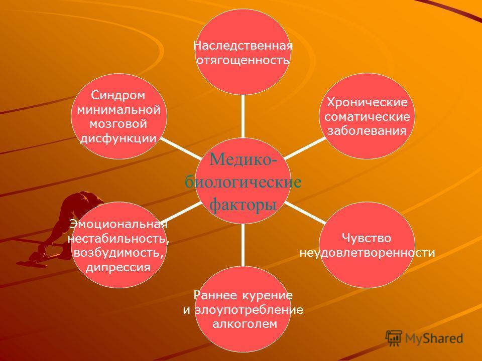 Медико- биологические факторы Наследственная отягощенность Хронические соматические заболевания Чувство неудовлетворенности Раннее курение и злоупотребление алкоголем Эмоциональная нестабильность, возбудимость, дипрессия Синдром минимальной мозговой