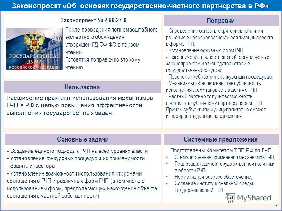 Законопроект «Об основах государственно-частного партнерства в РФ» 15 Цель закона Законопроект 238827-6 После проведения полномасштабного экспертного обсуждения утвержден ГД СФ ФС в первом чтении. Готовятся поправки ко второму чтению - Создание едино