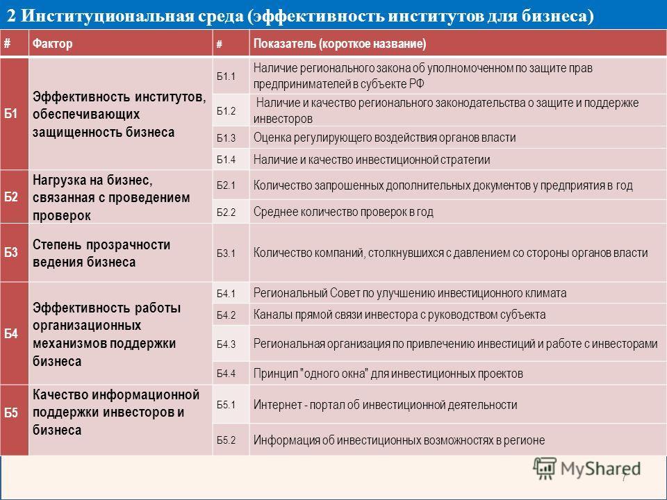 7 2 Институциональная среда (эффективность институтов для бизнеса) #Фактор # Показатель (короткое название) Б1 Эффективность институтов, обеспечивающих защищенность бизнеса Б1.1 Наличие регионального закона об уполномоченном по защите прав предприним