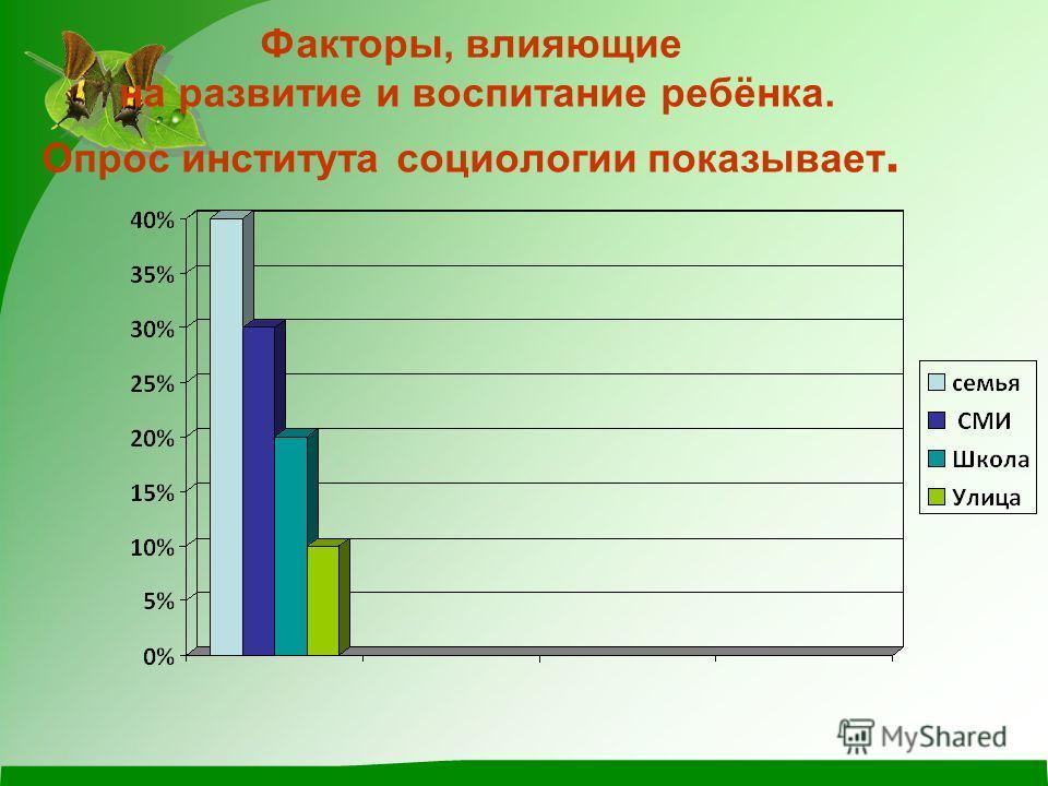 Факторы, влияющие на развитие и воспитание ребёнка. Опрос института социологии показывает.