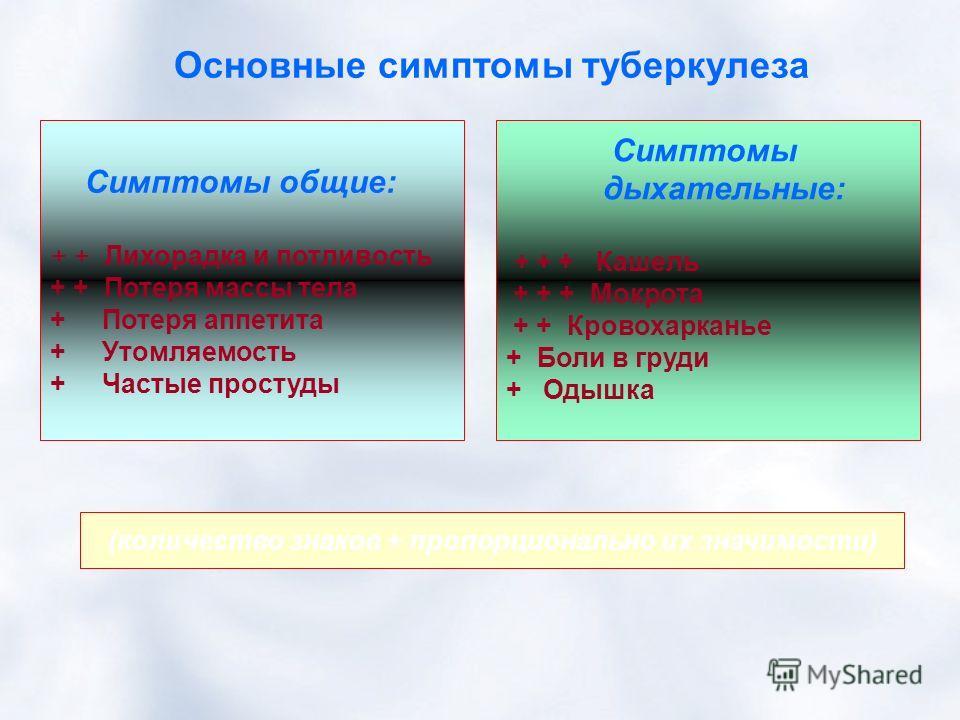 Основные симптомы туберкулеза Симптомы общие: + + Лихорадка и потливость + + Потеря массы тела + Потеря аппетита + Утомляемость + Частые простуды Симптомы дыхательные: + + + Кашель + + + Мокрота + + Кровохарканье + Боли в груди + Одышка (количество з