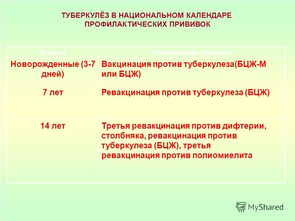 ТУБЕРКУЛЁЗ В НАЦИОНАЛЬНОМ КАЛЕНДАРЕ ПРОФИЛАКТИЧЕСКИХ ПРИВИВОК Возраст Наименование прививки Новорожденные (3-7 дней) Вакцинация против туберкулеза(БЦЖ-М или БЦЖ) 7 лет Ревакцинация против туберкулеза (БЦЖ) 14 лет Третья ревакцинация против дифтерии,