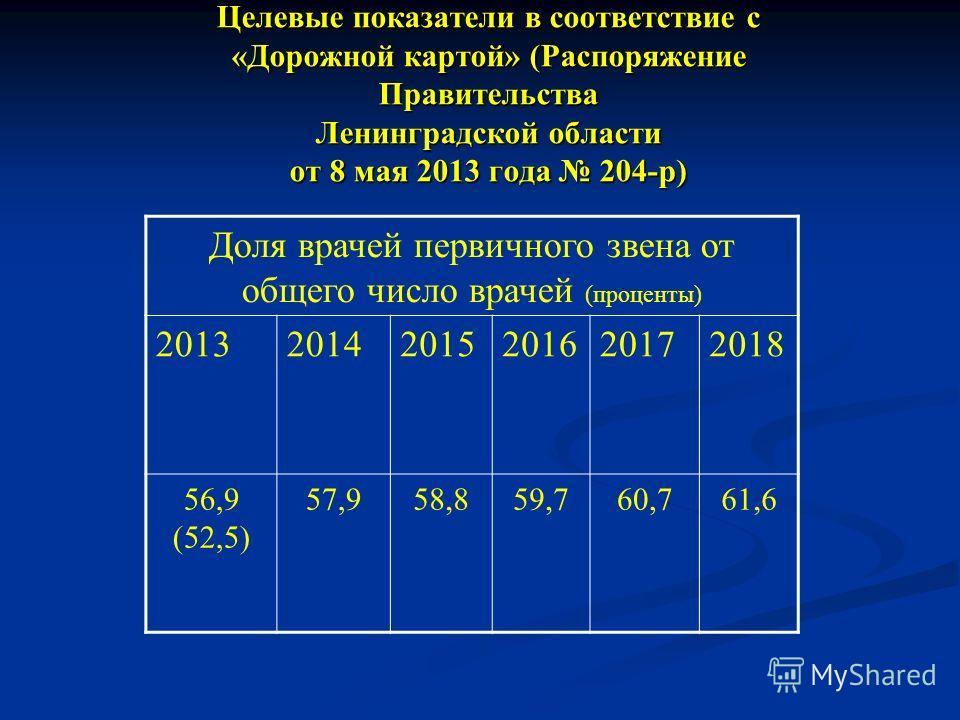 Целевые показатели в соответствие с «Дорожной картой» (Распоряжение Правительства Ленинградской области от 8 мая 2013 года 204-р) Доля врачей первичного звена от общего число врачей (проценты) 201320142015201620172018 56,9 (52,5) 57,958,859,760,761,6