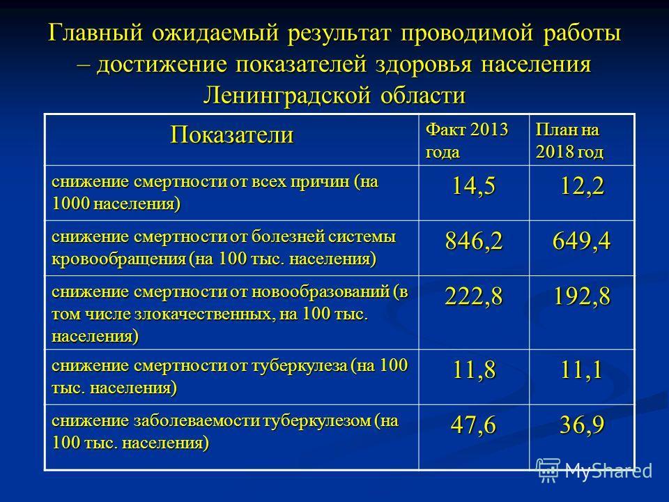 Главный ожидаемый результат проводимой работы – достижение показателей здоровья населения Ленинградской области Показатели Факт 2013 года План на 2018 год снижение смертности от всех причин (на 1000 населения) 14,512,2 снижение смертности от болезней