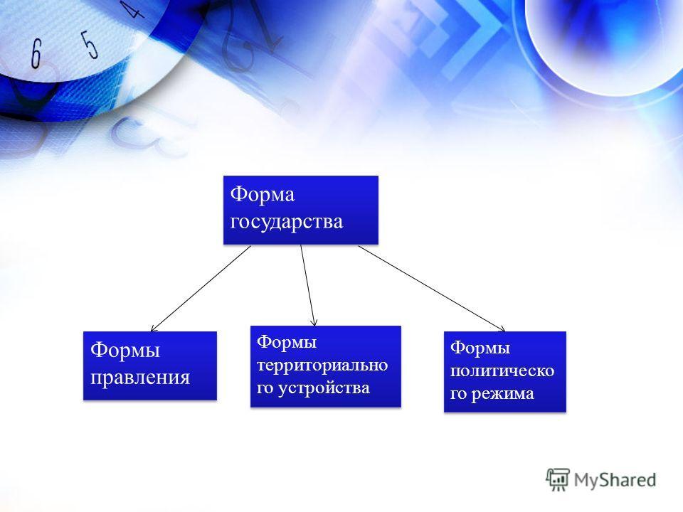 Форма государства Формы правления Формы территориально го устройства Формы политическо го режима