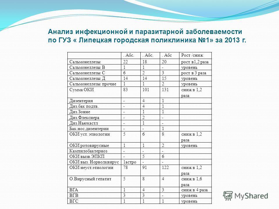 Анализ инфекционной и паразитарной заболеваемости по ГУЗ « Липецкая городская поликлиника 1» за 2013 г.. Абс.. Абс Рост /сниж Сальмонеллезы 221820 рост в 1,2 раза Сальмонеллезы В11-уровень Сальмонеллезы С623 рост в 3 раза Сальмонеллезы Д14 15 уровень