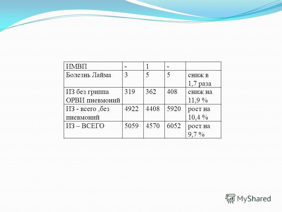 ИМВП-1- Болезнь Лайма 355 сниж в 1,7 раза ИЗ без гриппа ОРВИ пневмоний 319362408 сниж на 11,9 % ИЗ - всего,без пневмоний 492244085920 рост на 10,4 % ИЗ – ВСЕГО505945706052 рост на 9,7 %