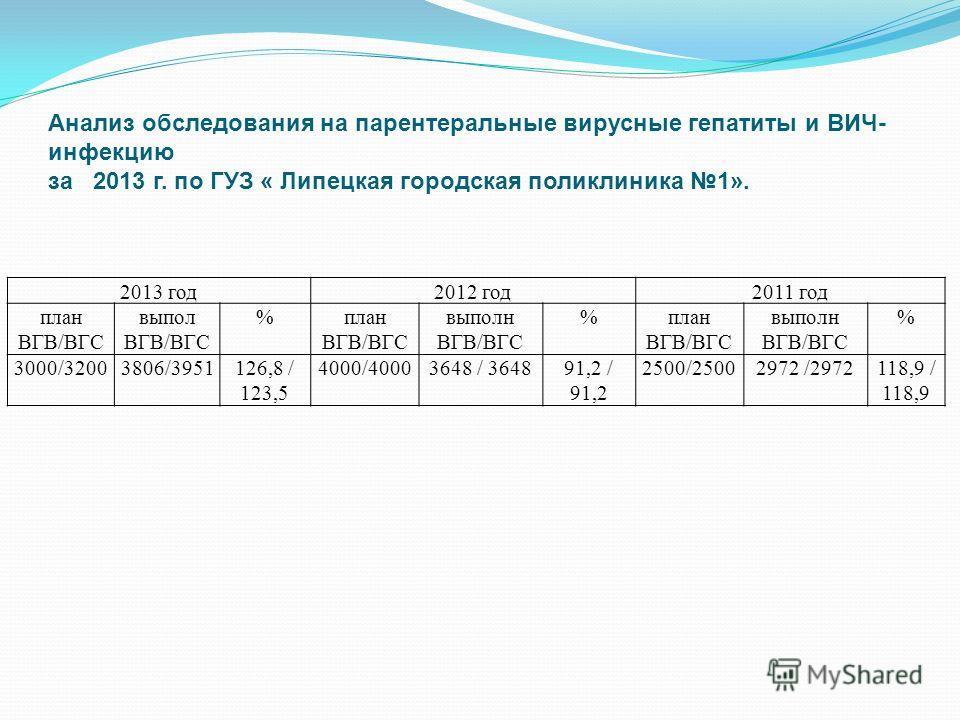 2013 год 2012 год 2011 год план ВГВ/ВГС выпол ВГВ/ВГС %план ВГВ/ВГС выполн ВГВ/ВГС %план ВГВ/ВГС выполн ВГВ/ВГС % 3000/32003806/3951126,8 / 123,5 4000/40003648 / 364891,2 / 91,2 2500/25002972 /2972118,9 / 118,9 Анализ обследования на парентеральные в