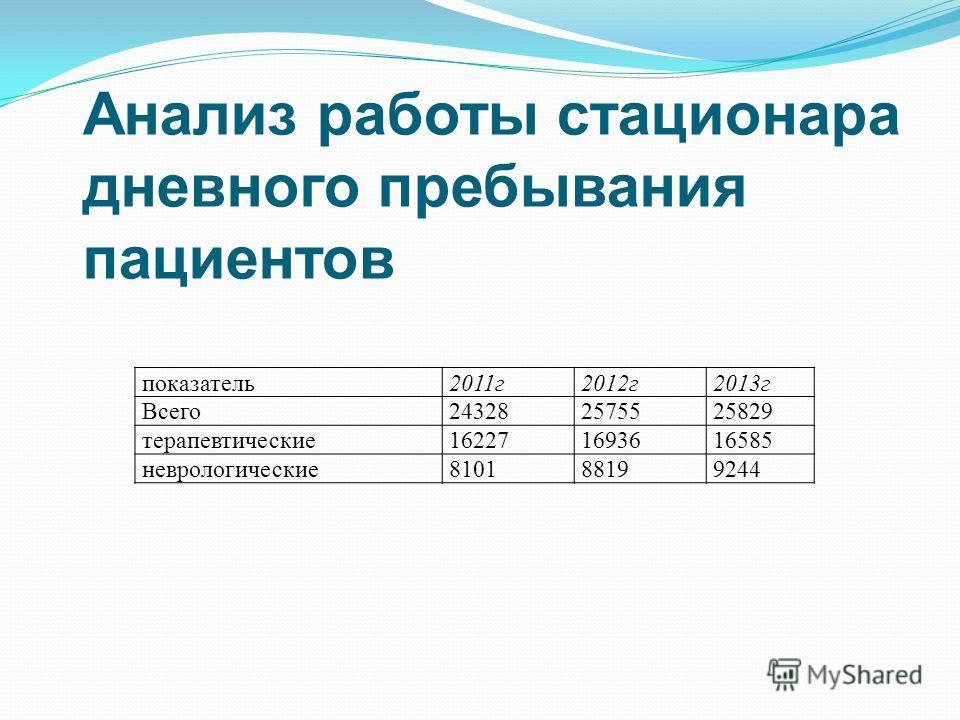 Анализ работы стационара дневного пребывания пациентов показатель 2011 г 2012 г 2013 г Всего 243282575525829 терапевтические 162271693616585 неврологические 810188199244