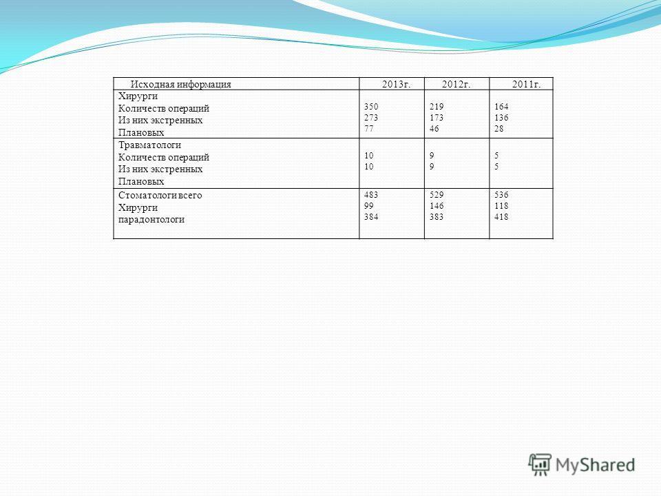 Исходная информация 2013 г. 2012 г. 2011 г. Хирурги Количеств операций Из них экстренных Плановых 350 273 77 219 173 46 164 136 28 Травматологи Количеств операций Из них экстренных Плановых 10 9999 5555 Стоматологи всего Хирурги парадонтологи 483 99