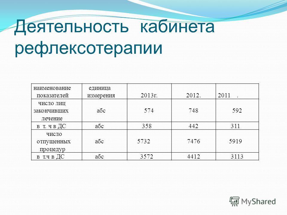 Деятельность кабинета рефлексотерапии наименование показателей единица измерения 2013 г.2012. 2011. число лиц закончивших лечение абс 574748592 в т. ч в ДС абс 358442 311 число отпущенных процедур абс 57327476 5919 в т.ч в ДС абс 357244123113