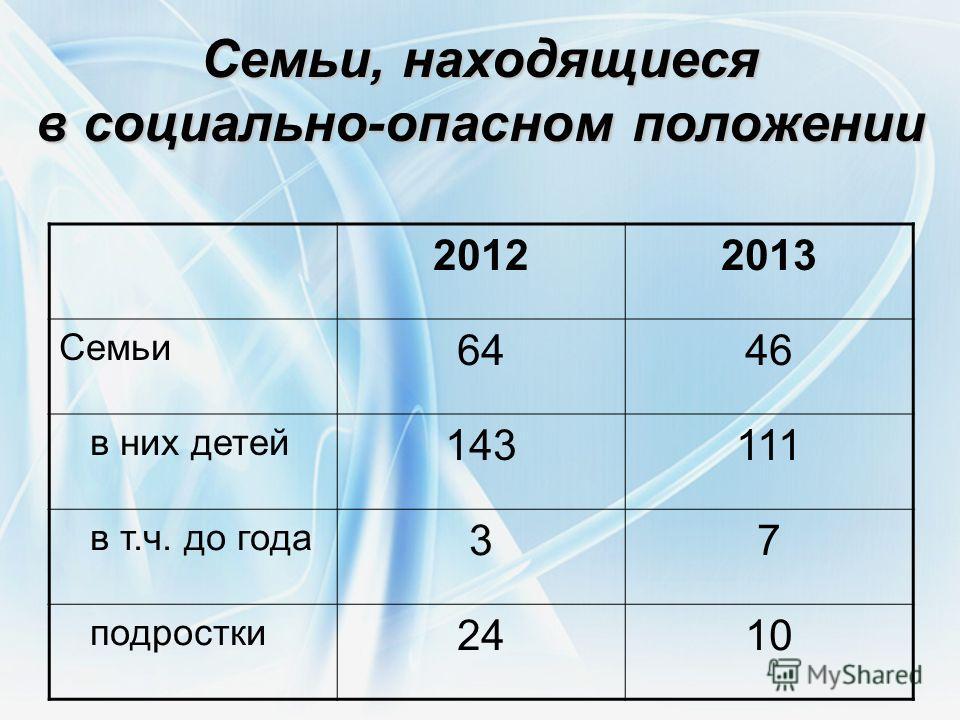 Семьи, находящиеся в социально-опасном положении 20122013 Семьи 6446 в них детей 143111 в т.ч. до года 37 подростки 2410