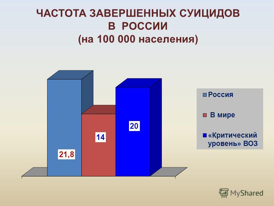 ЧАСТОТА ЗАВЕРШЕННЫХ СУИЦИДОВ В РОССИИ (на 100 000 населения)