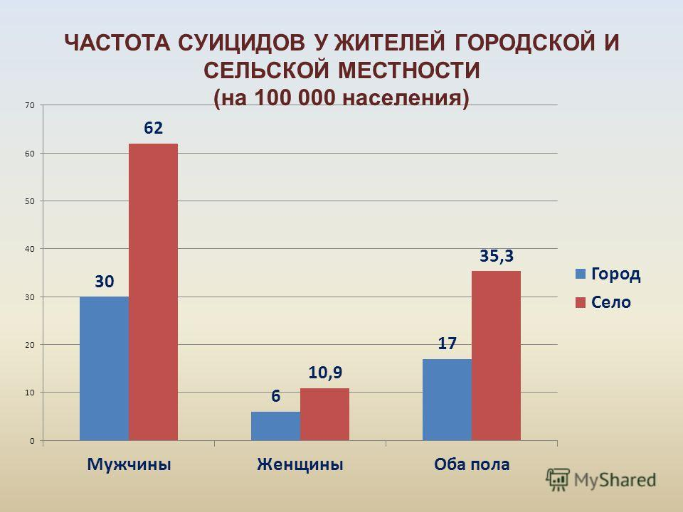 ЧАСТОТА СУИЦИДОВ У ЖИТЕЛЕЙ ГОРОДСКОЙ И СЕЛЬСКОЙ МЕСТНОСТИ (на 100 000 населения)