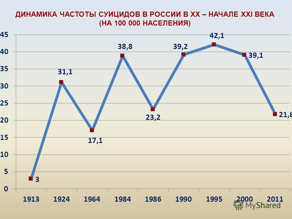 ДИНАМИКА ЧАСТОТЫ СУИЦИДОВ В РОССИИ В XX – НАЧАЛЕ XXI ВЕКА (НА 100 000 НАСЕЛЕНИЯ)