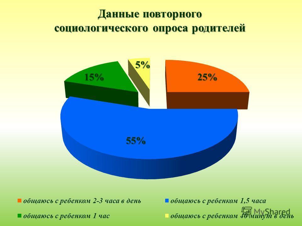 Данные повторного социологического опроса родителей