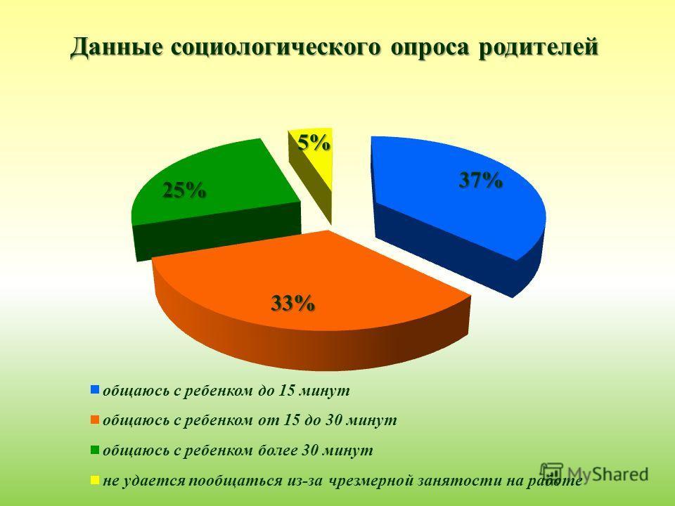 Данные социологического опроса родителей
