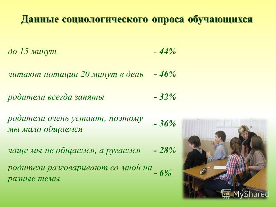 Данные социологического опроса обучающихся до 15 минут- 44% читают нотации 20 минут в день- 46% родители всегда заняты- 32% родители очень устают, поэтому мы мало общаемся - 36% чаще мы не общаемся, а ругаемся- 28% родители разговаривают со мной на р