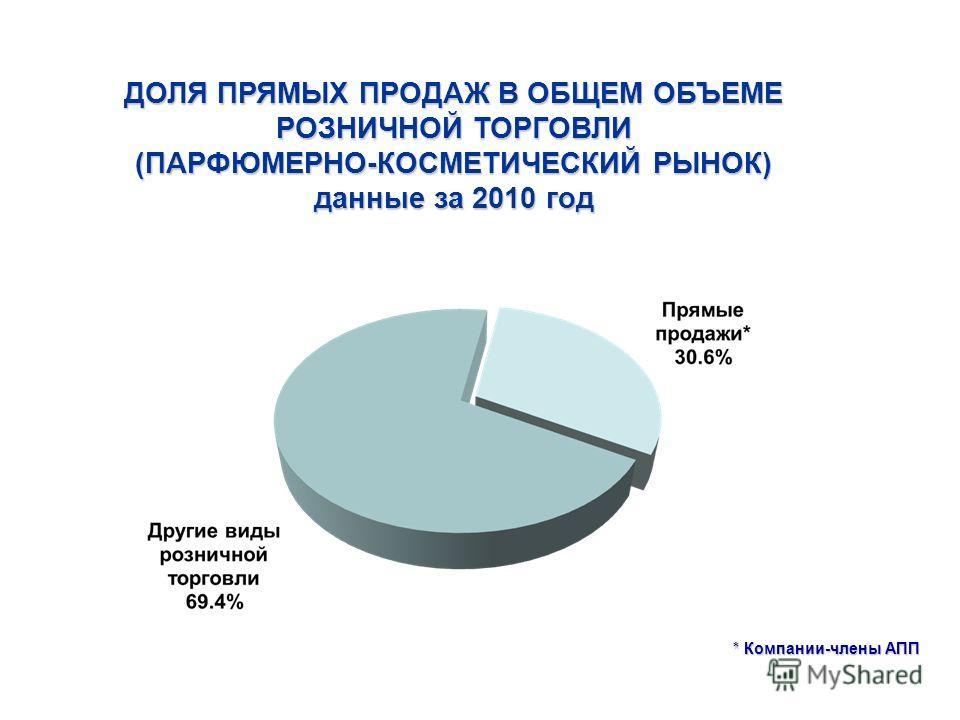 ДОЛЯ ПРЯМЫХ ПРОДАЖ В ОБЩЕМ ОБЪЕМЕ РОЗНИЧНОЙ ТОРГОВЛИ (ПАРФЮМЕРНО-КОСМЕТИЧЕСКИЙ РЫНОК) данные за 2010 год * Компании-члены АПП