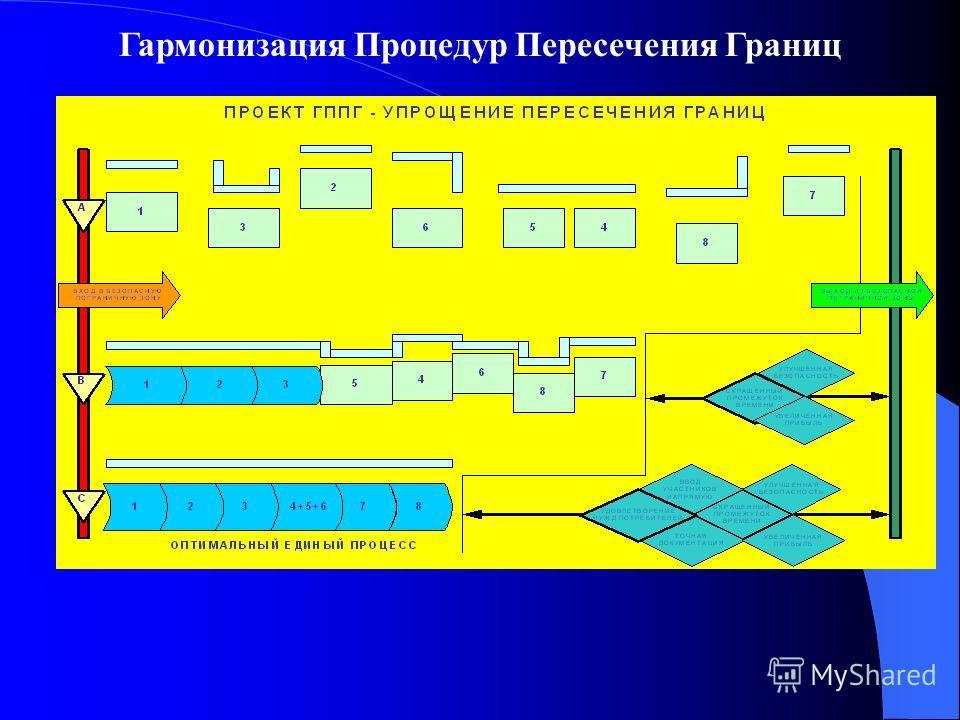 Гармонизация Процедур Пересечения Границ