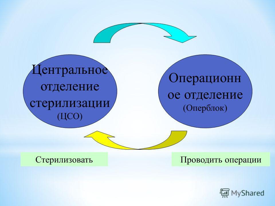 Стерилизовать Центральное отделение стерилизации (ЦСО) Операционн ое отделение (Оперблок) Проводить операции