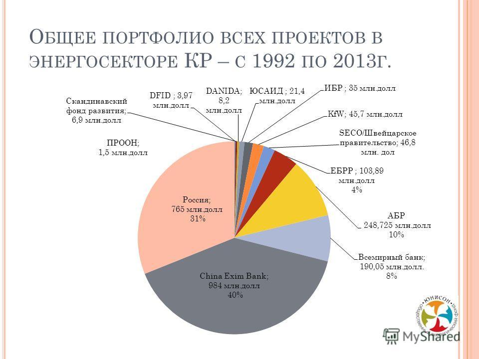 О БЩЕЕ ПОРТФОЛИО ВСЕХ ПРОЕКТОВ В ЭНЕРГОСЕКТОРЕ КР – С 1992 ПО 2013 Г.