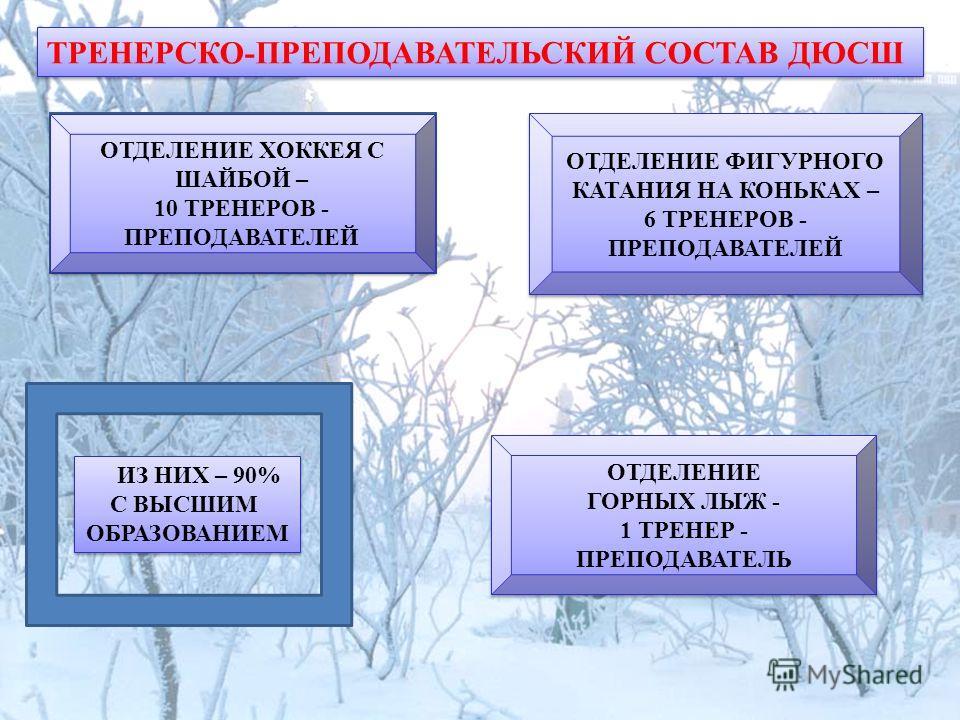 ТРЕНЕРСКО-ПРЕПОДАВАТЕЛЬСКИЙ СОСТАВ ДЮСШ ОТДЕЛЕНИЕ ХОККЕЯ С ШАЙБОЙ – 10 ТРЕНЕРОВ - ПРЕПОДАВАТЕЛЕЙ ОТДЕЛЕНИЕ ФИГУРНОГО КАТАНИЯ НА КОНЬКАХ – 6 ТРЕНЕРОВ - ПРЕПОДАВАТЕЛЕЙ ОТДЕЛЕНИЕ ФИГУРНОГО КАТАНИЯ НА КОНЬКАХ – 6 ТРЕНЕРОВ - ПРЕПОДАВАТЕЛЕЙ ИЗ НИХ – 90% С