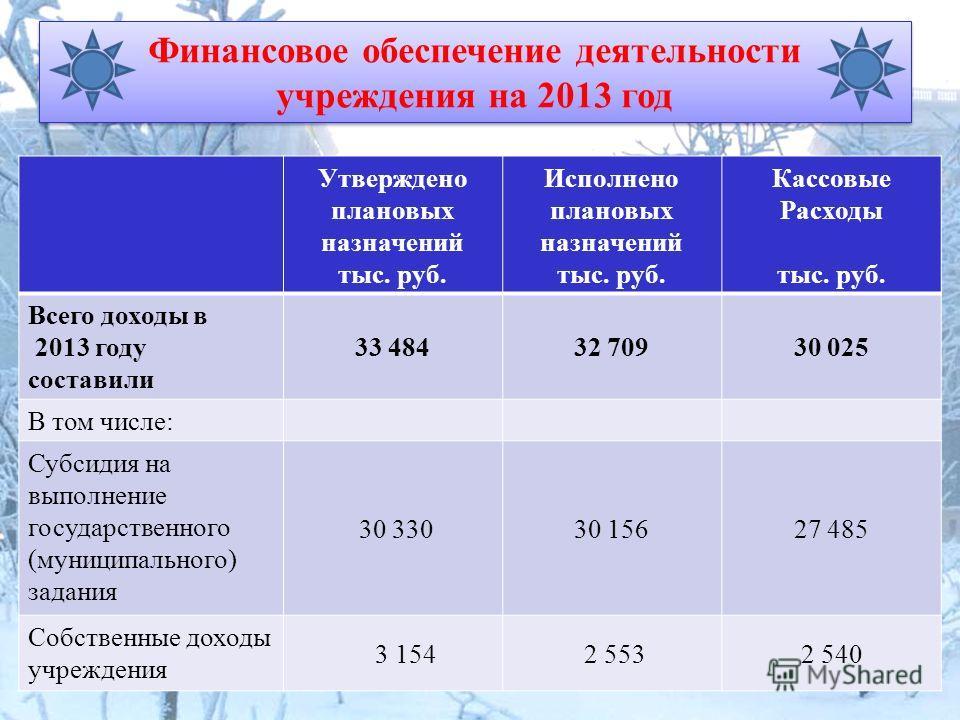 Финансовое обеспечение деятельности учреждения на 2013 год Утверждено плановых назначений тыс. руб. Исполнено плановых назначений тыс. руб. Кассовые Расходы тыс. руб. Всего доходы в 2013 году составили 33 48432 70930 025 В том числе: Субсидия на выпо