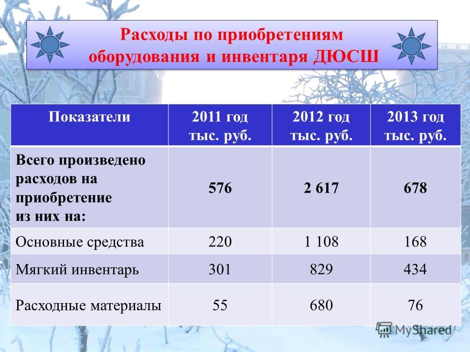 Расходы по приобретениям оборудования и инвентаря ДЮСШ Расходы по приобретениям оборудования и инвентаря ДЮСШ Показатели 2011 год тыс. руб. 2012 год тыс. руб. 2013 год тыс. руб. Всего произведено расходов на приобретение из них на: 5762 617678 Основн