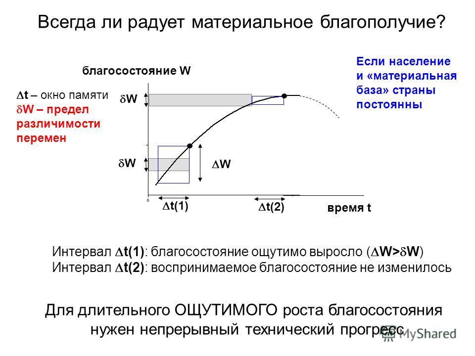 t – окно памяти W – предел различимости перемен W W Интервал t(1): благосостояние ощутимо выросло ( W> W) Интервал t(2): воспринимаемое благосостояние не изменилось Для длительного ОЩУТИМОГО роста благосостояния нужен непрерывный технический прогресс