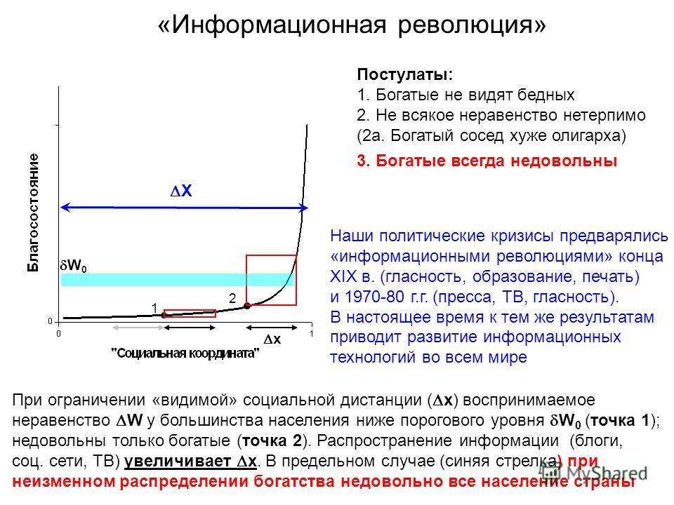 «Информационная революция» При ограничении «видимой» социальной дистанции ( x) воспринимаемое неравенство W у большинства населения ниже порогового уровня W 0 (точка 1); недовольны только богатые (точка 2). Распространение информации (блоги, соц. сет