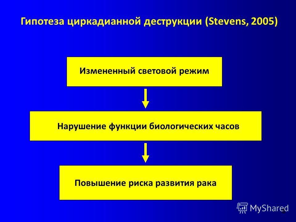 Измененный световой режим Нарушение функции биологических часов Повышение риска развития рака Гипотеза циркадианной деструкции (Stevens, 2005) 8