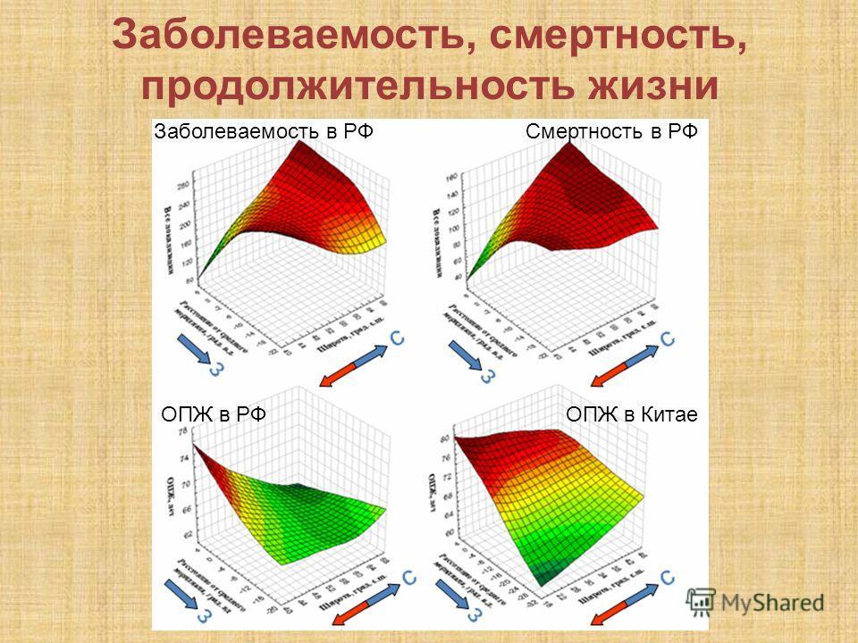 Заболеваемость, смертность, продолжительность жизни Заболеваемость в РФСмертность в РФ ОПЖ в РФОПЖ в Китае